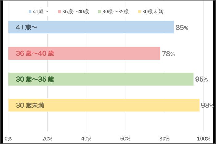 年代別妊娠率データ
